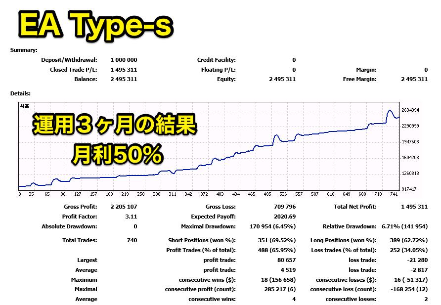 自動売買のマネトレEAの検証 Type-S 逆張りレンジ向きのEA