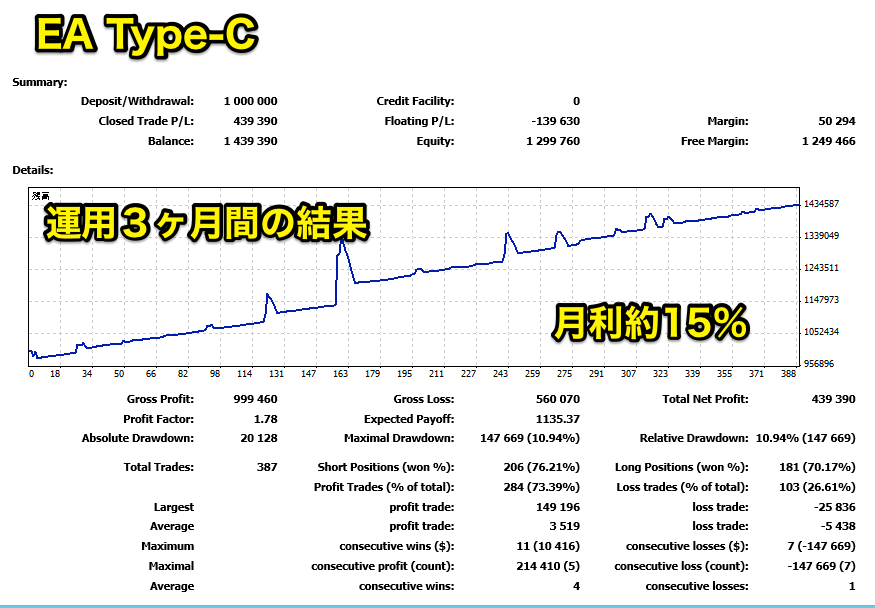 自動売買のマネトレEAの検証 Type-C 逆張りレンジ向きのEA