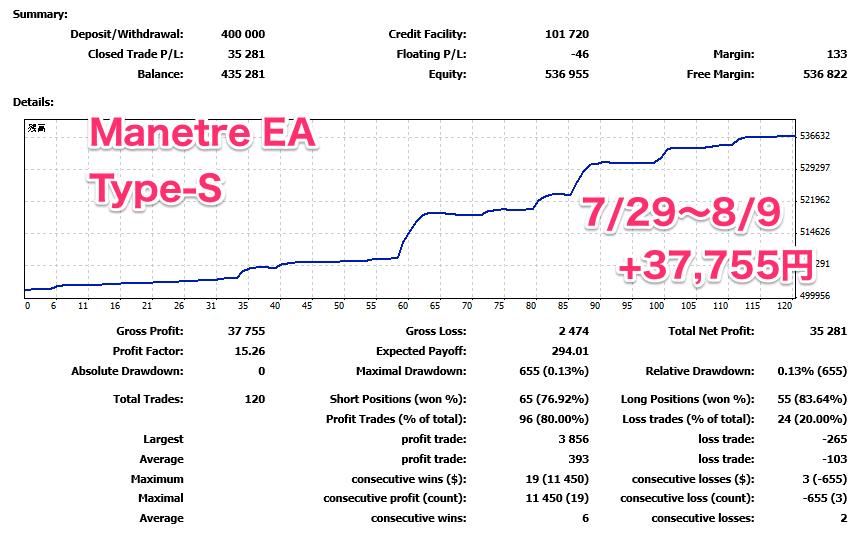 MT4自動売買EAの検証 「レンジ型ManetoreEA Type-S」が稼働2週間のでプラス7.5%でした!