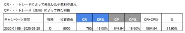 GAINSKYの戦略として2020年の1月からスタートしたDチームの(2020-01-06 〜 2020-03-25)Dチームの成績を リアル5000ドルでの検証
