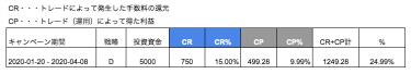 GAINSKYのDチーム戦略の検証4/8 取引が最終結果検証|Dチームのリアルな成績